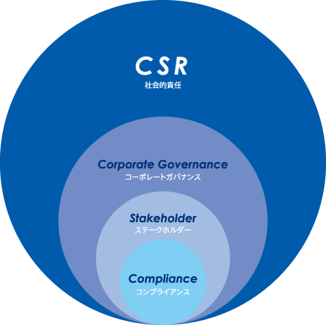 コンプライアンスからCSRの関係